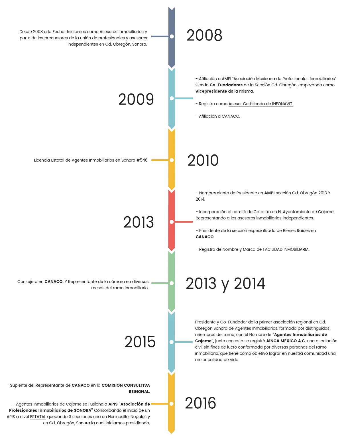 facilidad_inmobiliaria_quienes_somos_timeline_2